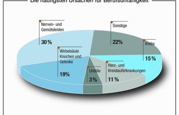 Ein Blick in die Statistik zeigt die häufigsten Gründe für eine Berufsunfähigkeit. - Foto: djd/BVUK